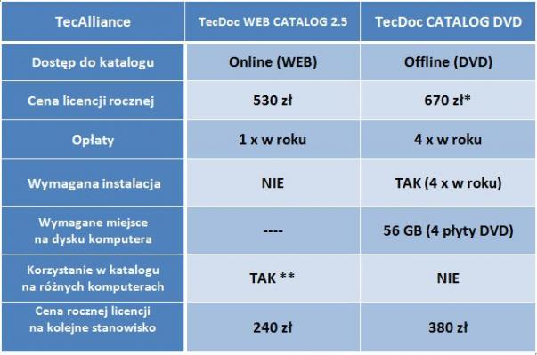 b_603_399_16777215_00_images_TecDoc_TecAlliance_2017_1_TecDoc_porownanie_wersji.jpg